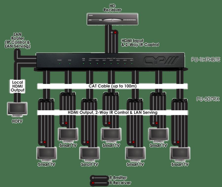 1 Hdmi To 7 Hdbaset U2122 Splitter  100m  Including Additional Hdmi Output  U0026gt  Hd Baset Splitters